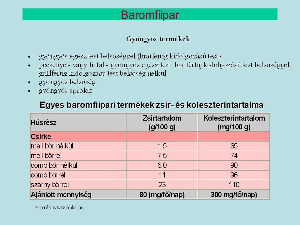 Egyes baromfiipari termékek zsír- és koleszterintartalma Forrás:www.ohki.hu