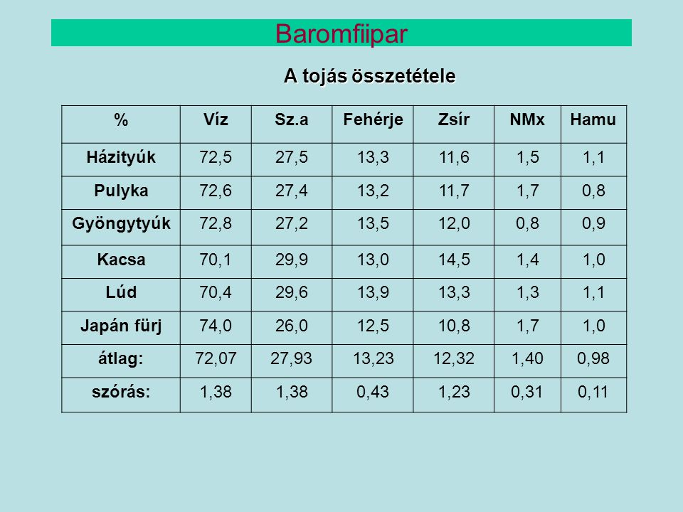 A tojás összetételének megváltoztatása Biológiai értékének növelése céljából (pl.