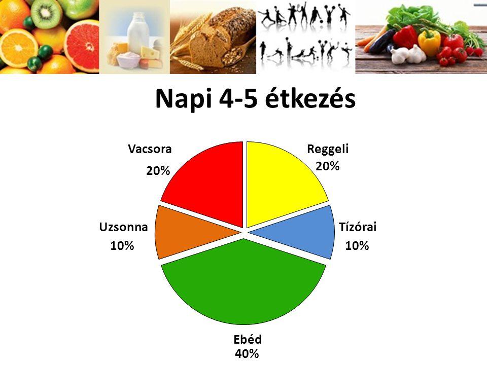 Napi 4-5 étkezés Reggeli 20% Tízórai 10% Ebéd 40% Uzsonna 10% Vacsora 20%