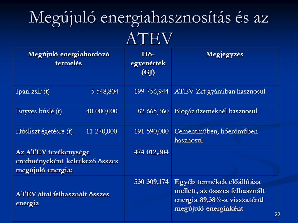 21 1 főre eső biogáz termelés Magyarországhoz viszonyítva (Forrás: Dr. Kovács Attila)