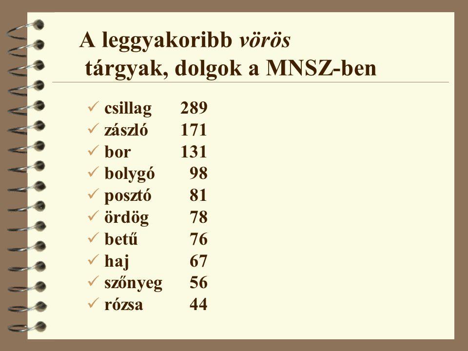 A leggyakoribb vörös tárgyak, dolgok a MNSZ-ben csillag289 zászló171 bor131 bolygó 98 posztó 81 ördög 78 betű 76 haj 67 szőnyeg 56 rózsa 44