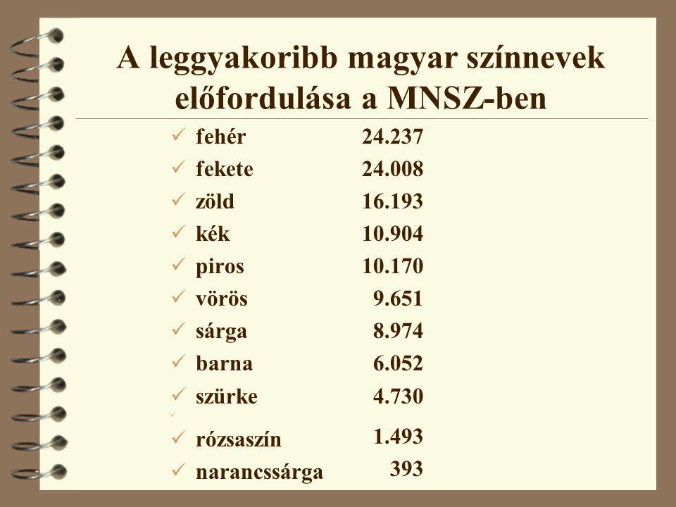 A leggyakoribb magyar színnevek előfordulása a MNSZ-ben fehér fekete zöld kék piros vörös sárga barna szürke rózsaszín narancssárga 24.237 24.008 16.1