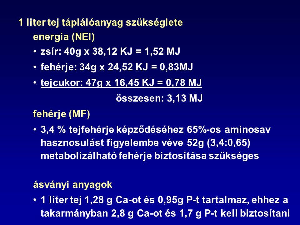 1 liter tej táplálóanyag szükséglete energia (NEl) zsír: 40g x 38,12 KJ = 1,52 MJ fehérje: 34g x 24,52 KJ = 0,83MJ tejcukor: 47g x 16,45 KJ = 0,78 MJ