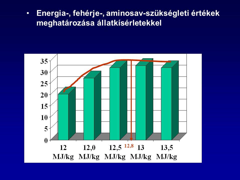 Energia-, fehérje-, aminosav-szükségleti értékek meghatározása állatkísérletekkel 12,8