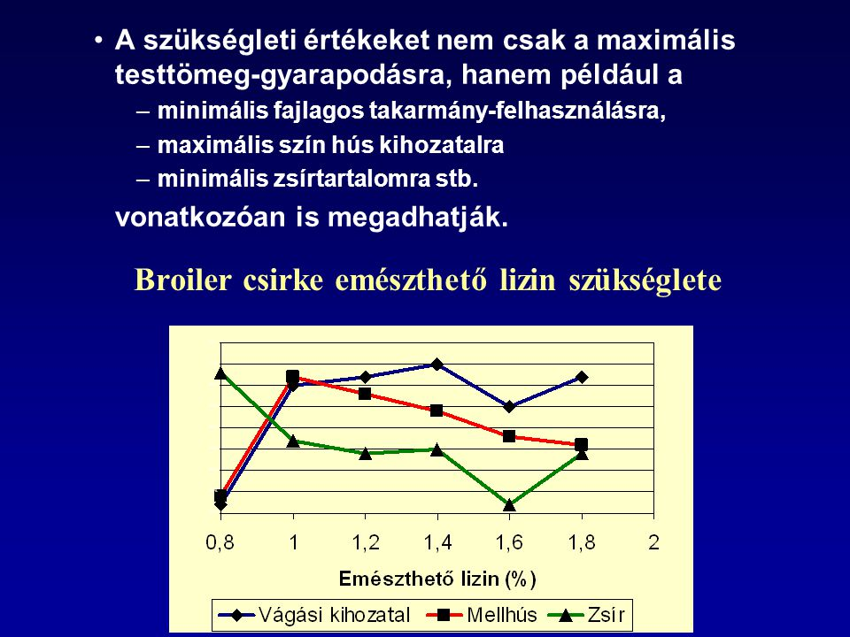 A szükségleti értékeket nem csak a maximális testtömeg-gyarapodásra, hanem például a –minimális fajlagos takarmány-felhasználásra, –maximális szín hús