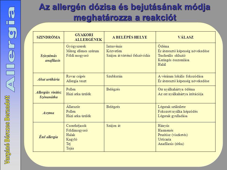 SZINDRÓMA GYAKORI ALLERGÉNEK A BELÉPÉS HELYEVÁLASZ Szisztémás anafilaxis Gyógyszerek Méreg ellenes szérum Földi mogyoró Intravénás Közvetlen Szájon át történő felszívódás Ödéma Ér áteresztő képesség növekedése Tracheális okluzió Keringés összomlása Halál Akut urtikária Rovar csípés Allergia teszt SzubkutánA véráram lokális fokozódása Ér áteresztő képesség növekedése Allergiás rinitisz Szénanátha Pollen Házi atka ürülék BelégzésOrr nyálkahártya ödéma Az orr nyálkahártya irritációja Asztma Állatszőr Pollen Házi atka ürülék BelégzésLégutak szűkülete Fokozott nyálka képződés Légutak gyulladása Étel allergia Csonthéjasok Földimogyoró Halak Kagyló Tej Tojás Szájon átHányás Hasmenés Pruritisz (viszketés) Urticaria Anafilaxis (ritka) Az allergén dózisa és bejutásának módja meghatározza a reakciót