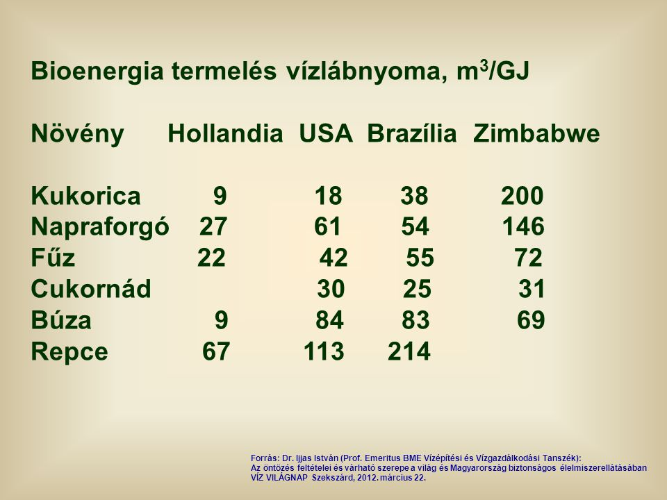 Bioenergia termelés vízlábnyoma, m 3 /GJ Növény Hollandia USA Brazília Zimbabwe Kukorica 9 18 38 200 Napraforgó 27 61 54 146 Fűz 22 42 55 72 Cukornád