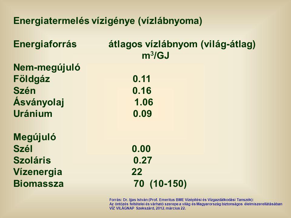 Energiatermelés vízigénye (vízlábnyoma) Energiaforrás átlagos vízlábnyom (világ-átlag) m 3 /GJ Nem-megújuló Földgáz 0.11 Szén 0.16 Ásványolaj 1.06 Urá