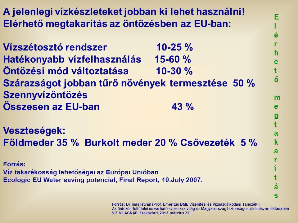 Elérhető megtakarításElérhető megtakarítás A jelenlegi vízkészleteket jobban ki lehet használni! Elérhető megtakarítás az öntözésben az EU-ban: Vízszé