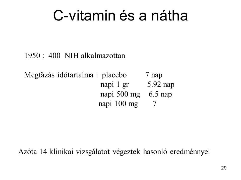 29 C-vitamin és a nátha 1950 : 400 NIH alkalmazottan Megfázás időtartalma : placebo 7 nap napi 1 gr 5.92 nap napi 500 mg 6.5 nap napi 100 mg 7 Azóta 1