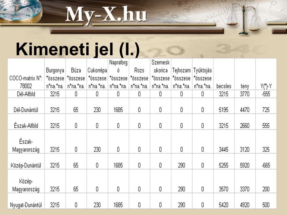 INNOCSEKK 156/2006 Kimeneti jel (I.)