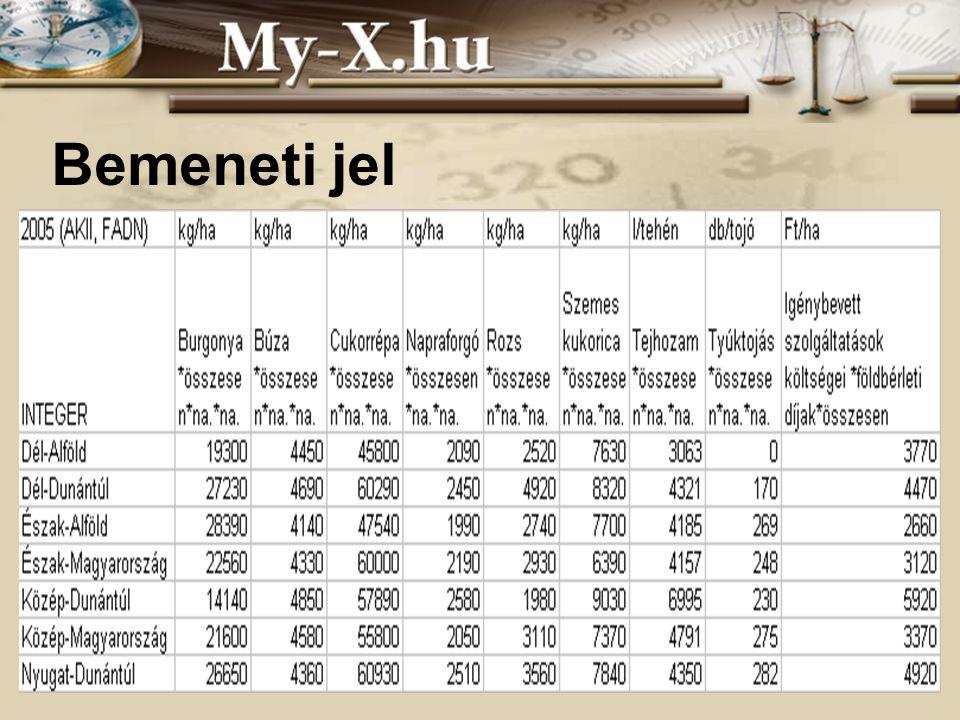 INNOCSEKK 156/2006 Bemeneti jel