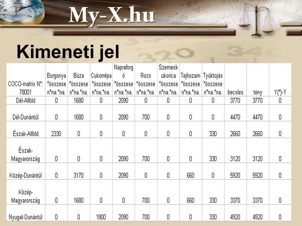 INNOCSEKK 156/2006 Kimeneti jel