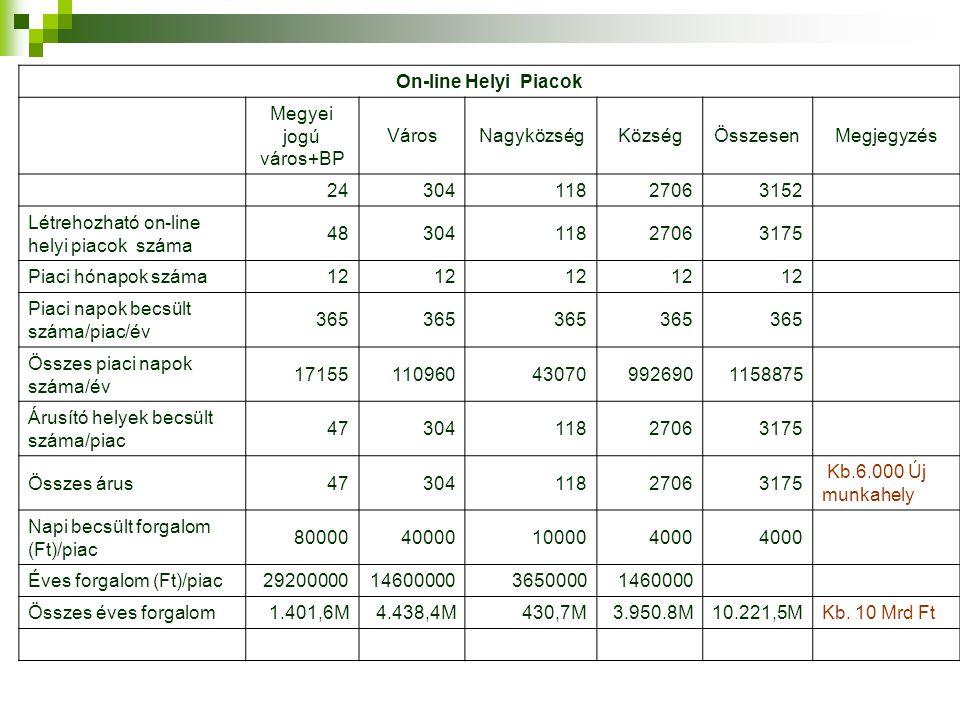On-line Helyi Piacok Megyei jogú város+BP VárosNagyközségKözségÖsszesenMegjegyzés 2430411827063152 Létrehozható on-line helyi piacok száma 48304118270