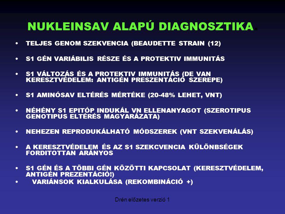 Drén előzetes verzió 1 NUKLEINSAV ALAPÚ DIAGNOSZTIKA. TELJES GENOM SZEKVENCIA (BEAUDETTE STRAIN (12) S1 GÉN VARIÁBILIS RÉSZE ÉS A PROTEKTIV IMMUNITÁS