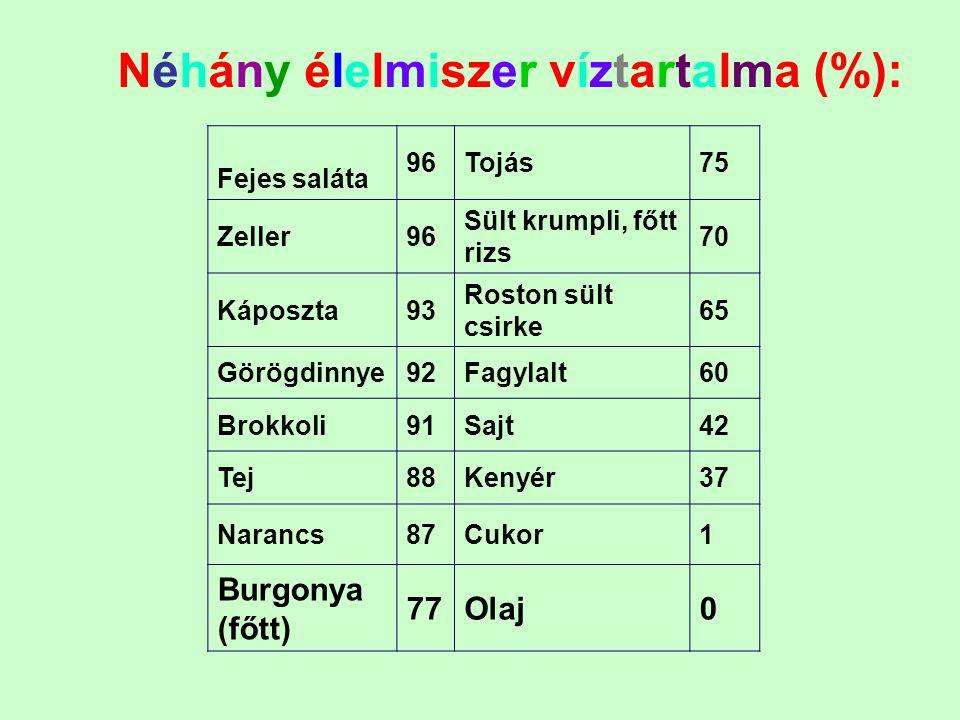 Néhány élelmiszer víztartalma (%): Fejes saláta 96Tojás75 Zeller96 Sült krumpli, főtt rizs 70 Káposzta93 Roston sült csirke 65 Görögdinnye92Fagylalt60