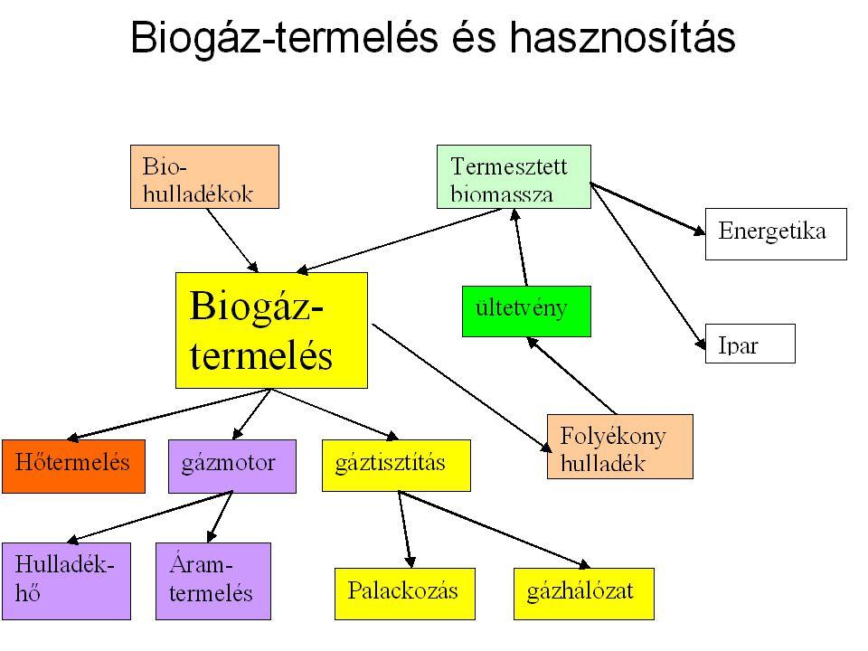 Biogáz tisztítása A biogáz tisztítása a biogáz alkalmazásának lehetőségeit javítja, fűtőértékét növelik.