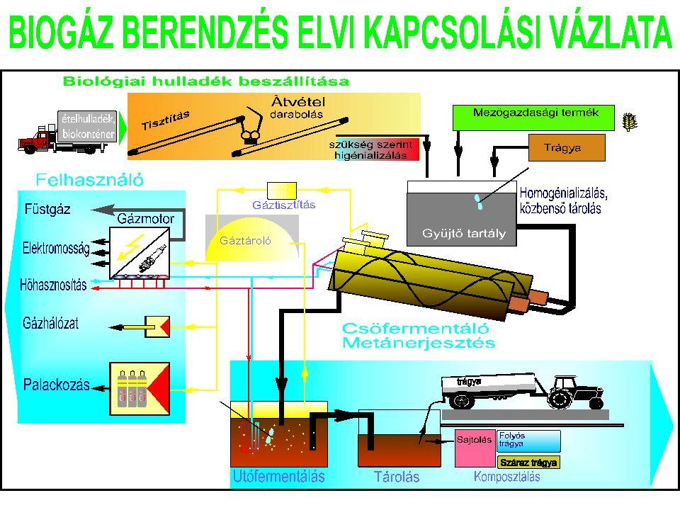 Kisteljesítményű gázturbinák (24kW) párhuzamos üzemmódban.