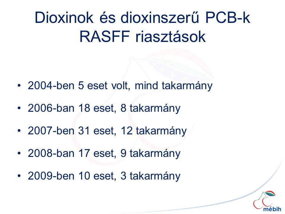 Dioxinok és dioxinszerű PCB-k RASFF riasztások 2004-ben 5 eset volt, mind takarmány 2006-ban 18 eset, 8 takarmány 2007-ben 31 eset, 12 takarmány 2008-