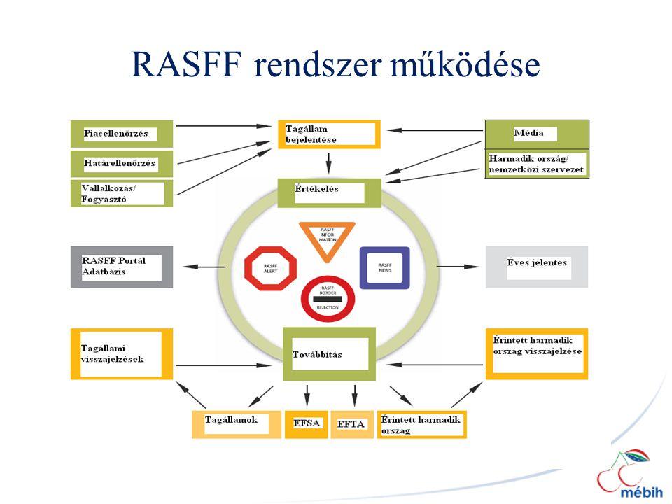RASFF rendszer működése