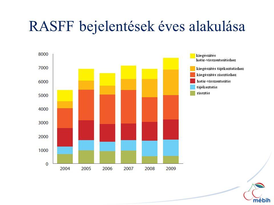 RASFF bejelentések éves alakulása