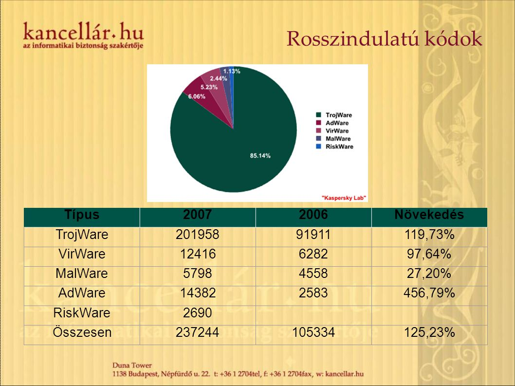 Rosszindulatú kódok Típus20072006Növekedés TrojWare20195891911119,73% VirWare12416628297,64% MalWare5798455827,20% AdWare143822583456,79% RiskWare2690