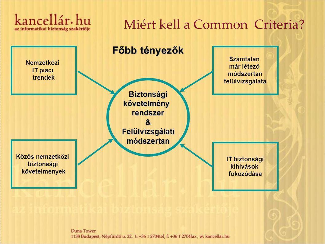 Miért kell a Common Criteria? Biztonságikövetelményrendszer&Felülvizsgálatimódszertan Főbb tényezők Nemzetközi IT piaci trendek Közös nemzetközi bizto