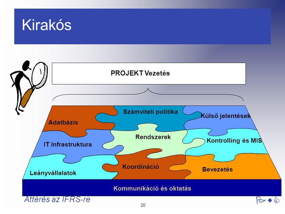 20 PwC Áttérés az IFRS-re Kirakós Adatbázis Számviteli politika Bevezetés IT Infrastruktura Leányvállalatok Kommunikáció és oktatás PROJEKT Vezetés Kü