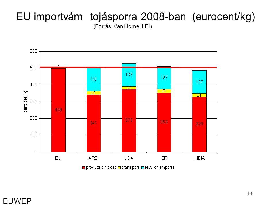 14 EU importvám tojásporra 2008-ban (eurocent/kg) (Forrás: Van Horne, LEI) EUWEP