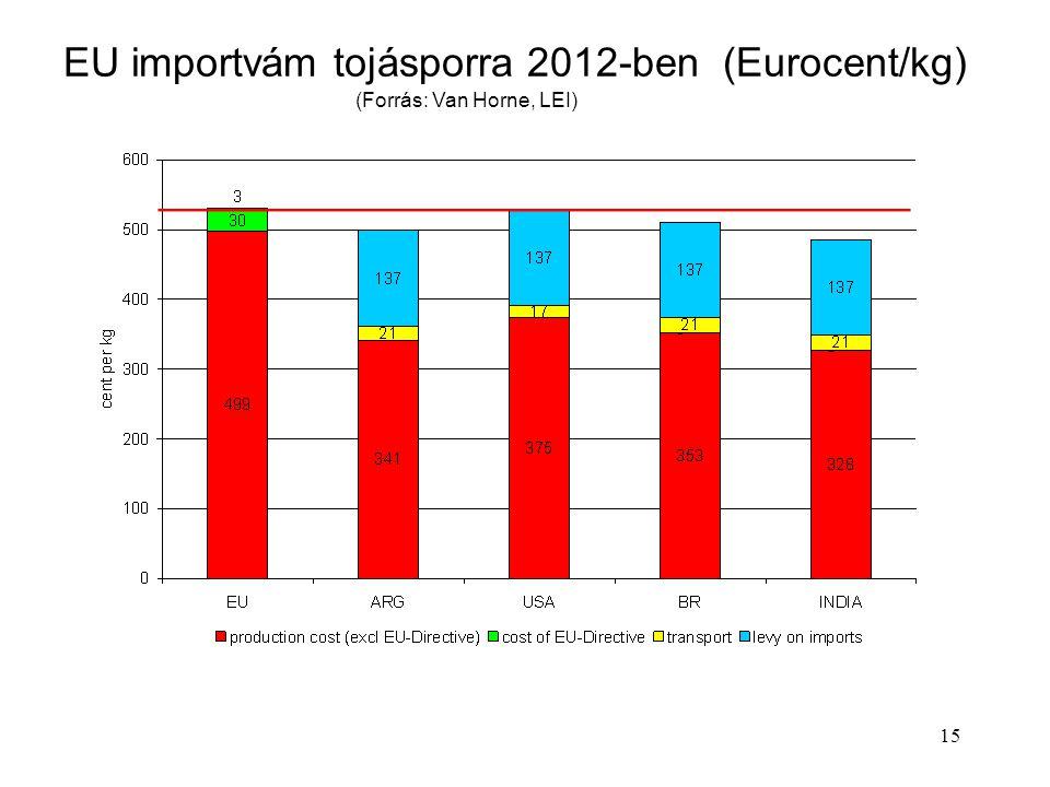 15 EU importvám tojásporra 2012-ben (Eurocent/kg) (Forrás: Van Horne, LEI)
