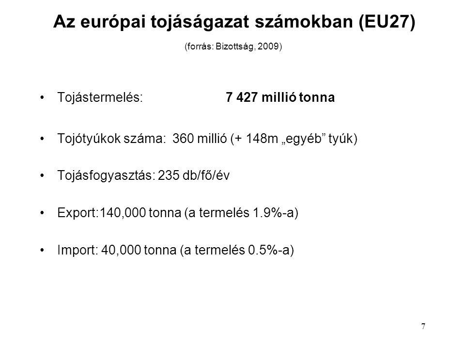 """7 Az európai tojáságazat számokban (EU27) (forrás: Bizottság, 2009) Tojástermelés:7 427 millió tonna Tojótyúkok száma: 360 millió (+ 148m """"egyéb tyúk) Tojásfogyasztás: 235 db/fő/év Export:140,000 tonna (a termelés 1.9%-a) Import: 40,000 tonna (a termelés 0.5%-a)"""