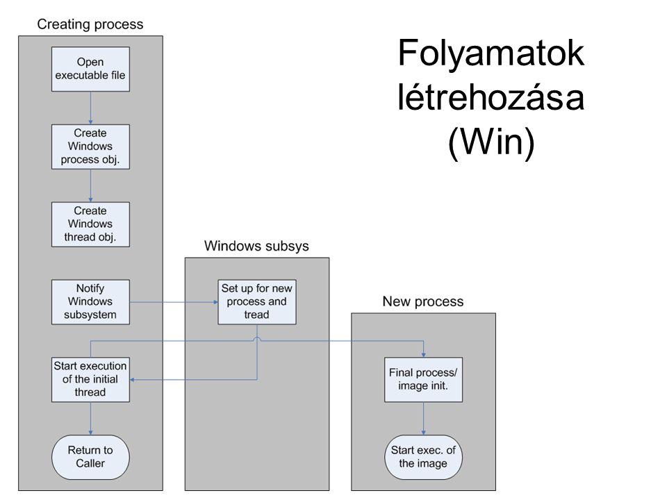 Folyamatok létrehozása (Win)