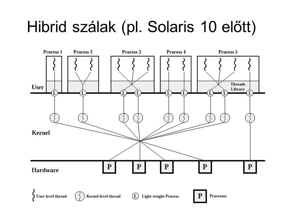 Hibrid szálak (pl. Solaris 10 előtt)