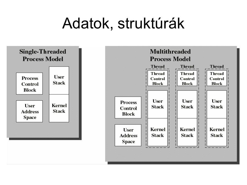 Adatok, struktúrák