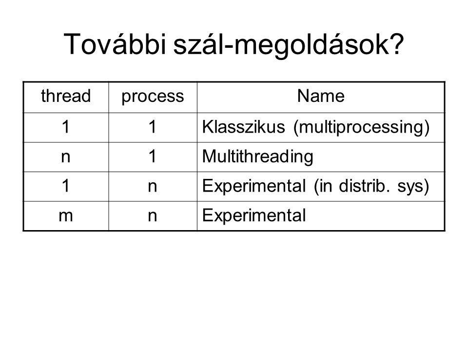 További szál-megoldások? threadprocessName 11Klasszikus (multiprocessing) n1Multithreading 1nExperimental (in distrib. sys) mnExperimental