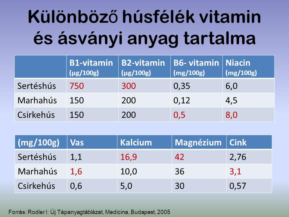 Különböz ő húsfélék vitamin és ásványi anyag tartalma B1-vitamin (µg/100g) B2-vitamin (µg/100g) B6- vitamin (mg/100g) Niacin (mg/100g) Sertéshús750300