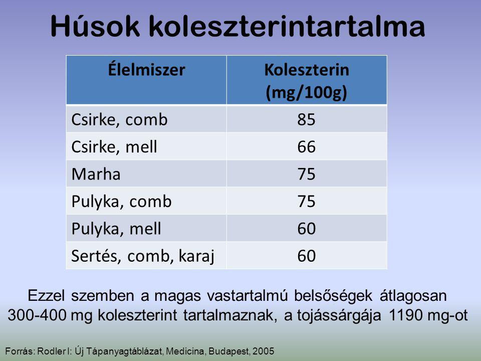 Húsok koleszterintartalma Forrás: Rodler I: Új Tápanyagtáblázat, Medicina, Budapest, 2005 ÉlelmiszerKoleszterin (mg/100g) Csirke, comb85 Csirke, mell6