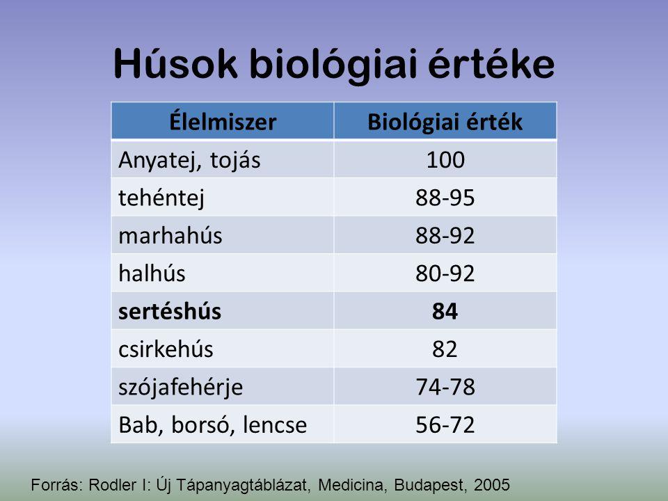 Húsok biológiai értéke Forrás: Rodler I: Új Tápanyagtáblázat, Medicina, Budapest, 2005 ÉlelmiszerBiológiai érték Anyatej, tojás100 tehéntej88-95 marha