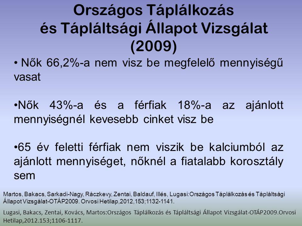 Országos Táplálkozás és Tápláltsági Állapot Vizsgálat (2009) Nők 66,2%-a nem visz be megfelelő mennyiségű vasat Nők 43%-a és a férfiak 18%-a az ajánlo