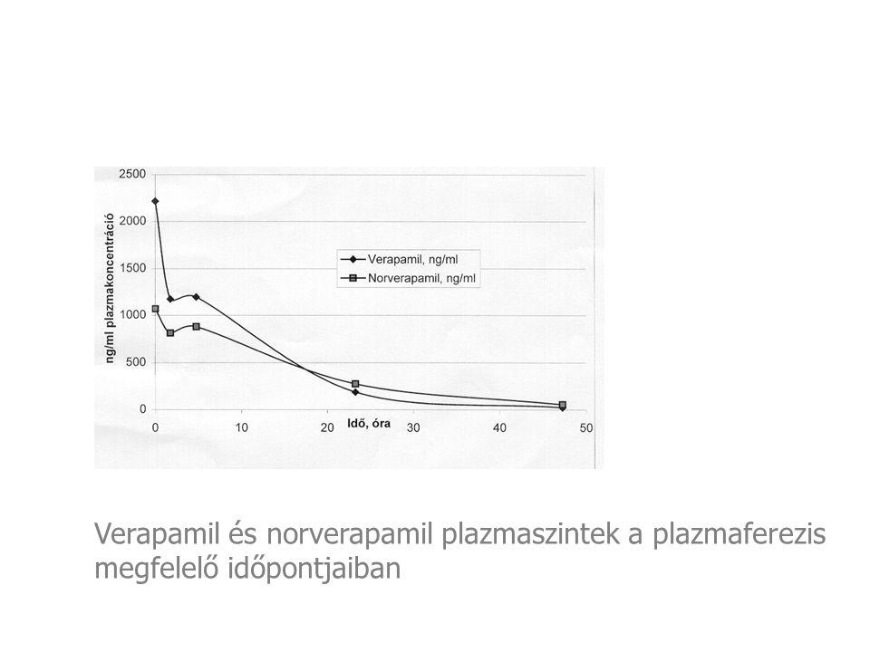 Hypotenzió Szimpatolitikus szerek (béta blokkolók, bretylium, ópiátok, clonidine, reserpine) Membrán depresszáns szerek (TCA) Barbiturátok Ca-antagonisták Szedato hipnotikus szerek Meprobamat