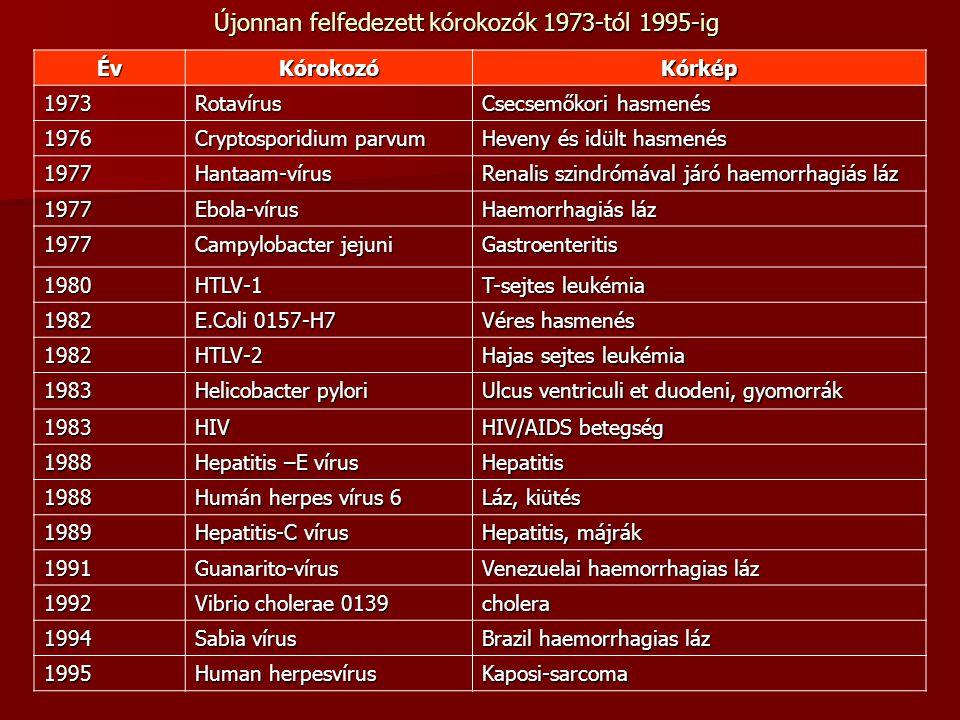 Újonnan felfedezett kórokozók 1973-tól 1995-ig ÉvKórokozóKórkép 1973Rotavírus Csecsemőkori hasmenés 1976 Cryptosporidium parvum Heveny és idült hasmen