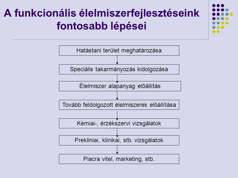 TEJ: a fejlesztés lényege A magyarországi gyakorlatban nem elterjedt fűszenázs alapú takarmányozás kombinálása egy saját fejlesztésű bendővédett omega-3 zsírkiegészítővel Bejelentett szabadalmi száma: PCT/IB2011/052014