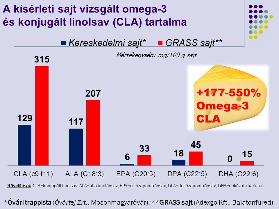 A kísérleti sajt vizsgált omega-3 és konjugált linolsav (CLA) tartalma *Óvári trappista (Óvártej Zrt., Mosonmagyaróvár); **GRASS sajt (Adexgo Kft., Ba
