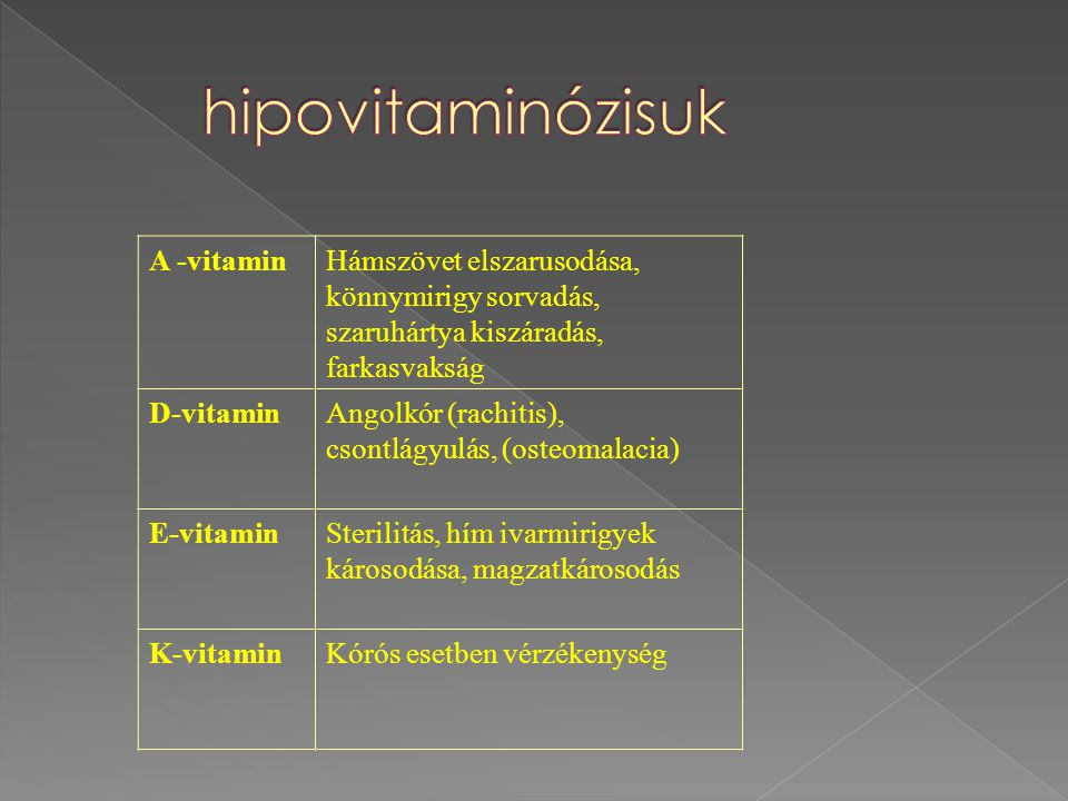 A -vitaminHámszövet elszarusodása, könnymirigy sorvadás, szaruhártya kiszáradás, farkasvakság D-vitaminAngolkór (rachitis), csontlágyulás, (osteomalacia) E-vitaminSterilitás, hím ivarmirigyek károsodása, magzatkárosodás K-vitaminKórós esetben vérzékenység