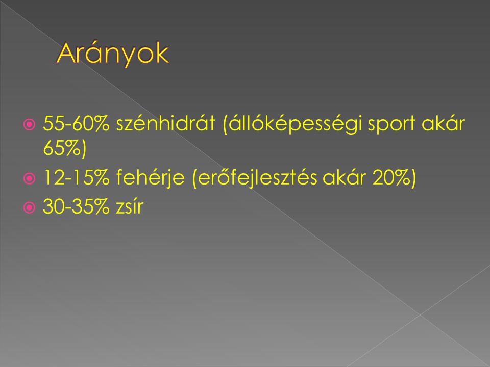  55-60% szénhidrát (állóképességi sport akár 65%)  12-15% fehérje (erőfejlesztés akár 20%)  30-35% zsír