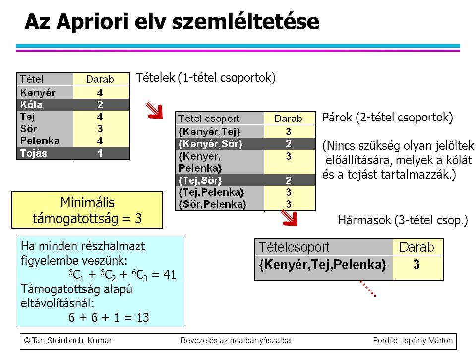 © Tan,Steinbach, Kumar Bevezetés az adatbányászatba Fordító: Ispány Márton Az Apriori elv szemléltetése Tételek (1-tétel csoportok) Párok (2-tétel cso