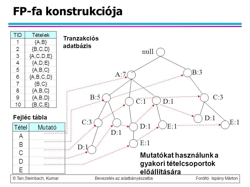 © Tan,Steinbach, Kumar Bevezetés az adatbányászatba Fordító: Ispány Márton FP-fa konstrukciója null A:7 B:5 B:3 C:3 D:1 C:1 D:1 C:3 D:1 E:1 Mutatókat