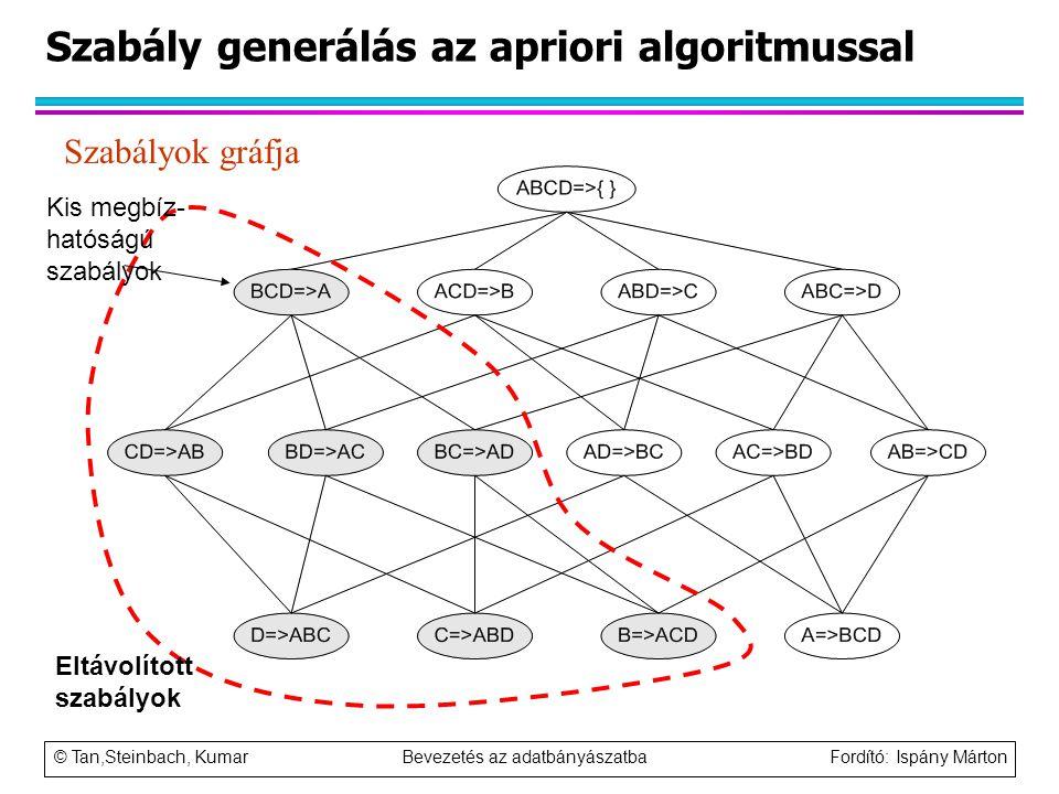 © Tan,Steinbach, Kumar Bevezetés az adatbányászatba Fordító: Ispány Márton Szabály generálás az apriori algoritmussal Szabályok gráfja Eltávolított sz
