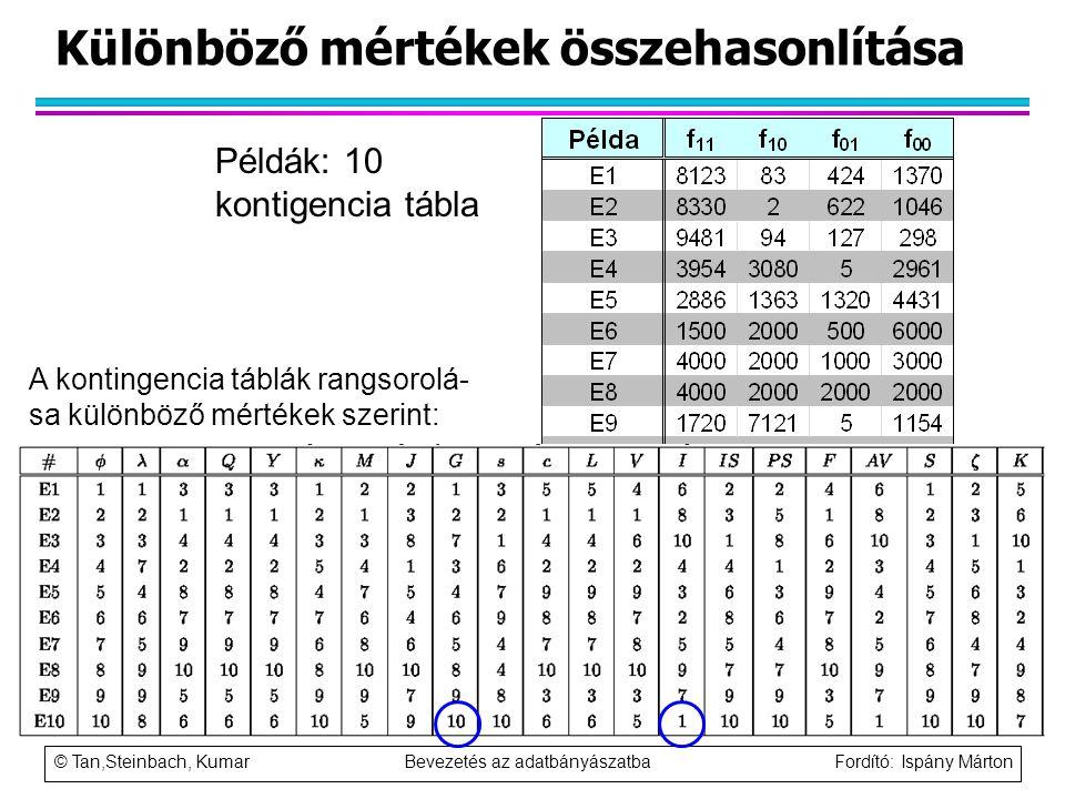 © Tan,Steinbach, Kumar Bevezetés az adatbányászatba Fordító: Ispány Márton Különböző mértékek összehasonlítása Példák: 10 kontigencia tábla A kontinge