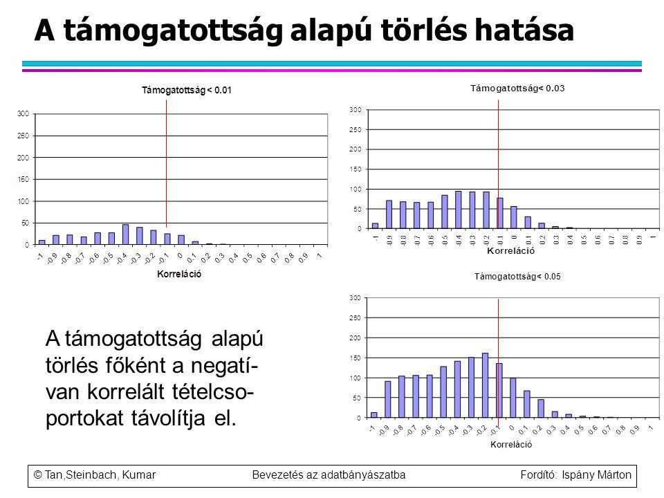 © Tan,Steinbach, Kumar Bevezetés az adatbányászatba Fordító: Ispány Márton A támogatottság alapú törlés hatása A támogatottság alapú törlés főként a n